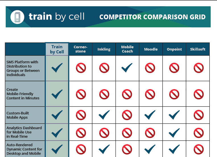 Train by Cell, mobile, engagement, LMS, learning management system